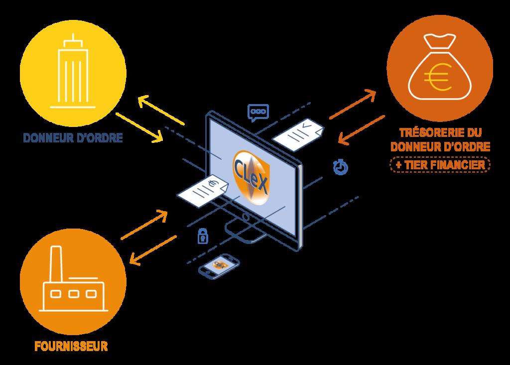 Illustration CLeX : Corporate LinX eXchange; Solutions de Gestion P2P, de Reverse Factoring Collaboratif et d'Escompte Dynamique.